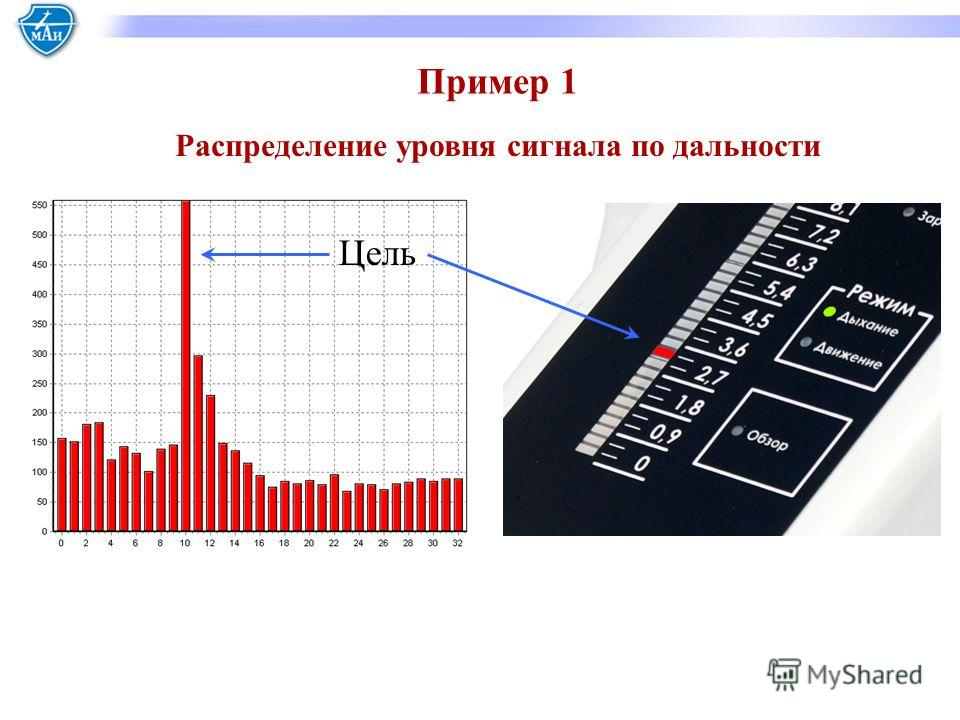 Распределение уровня сигнала по дальности Пример 1 Цель