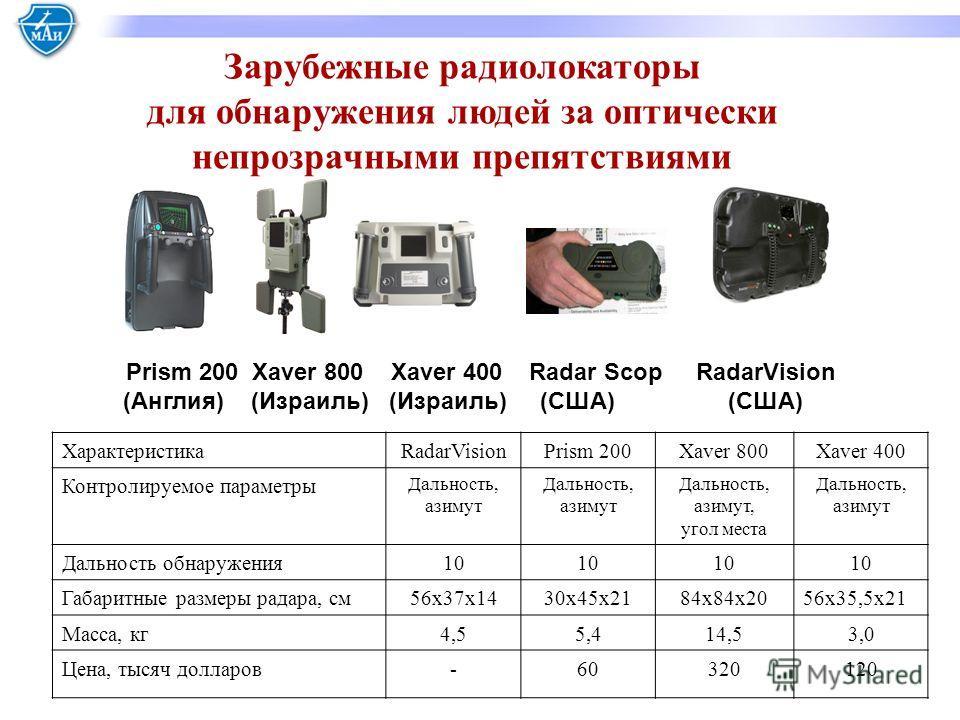 Prism 200 Xaver 800 Xaver 400 Radar Scop RadarVision (Англия) (Израиль) (Израиль) (США) (США) ХарактеристикаRadarVisionPrism 200 Xaver 800 Xaver 400 Контролируемое параметры Дальность, азимут Дальность, азимут Дальность, азимут, угол места Дальность,