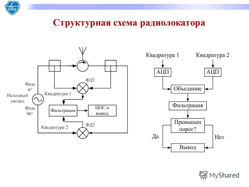 Структурная схема радиолокатора