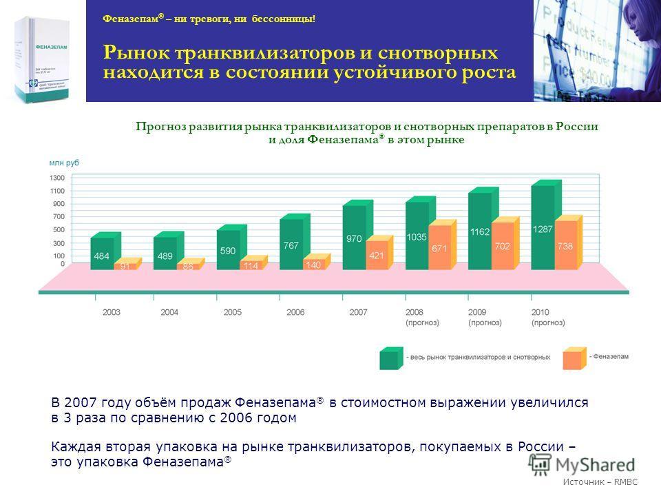 Прогноз развития рынка транквилизаторов и снотворных препаратов в России и доля Феназепама ® в этом рынке Источник – RMBC В 2007 году объём продаж Феназепама ® в стоимостном выражении увеличился в 3 раза по сравнению с 2006 годом Каждая вторая упаков