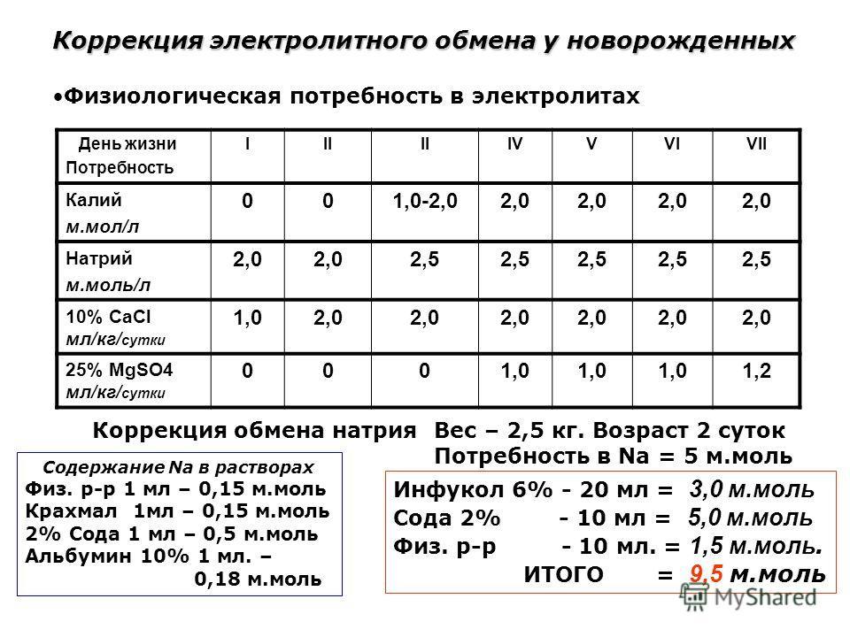 Коррекция электролитного обмена у новорожденных Физиологическая потребность в электролитах День жизни Потребность III IVVVIVII Калий м.мол/л 001,0-2,02,0 Натрий м.моль/л 2,0 2,5 10% CaCl мл/кг/ сутки 1,02,0 25% MgSO4 мл/кг/ сутки 0001,0 1,2 Вес – 2,5
