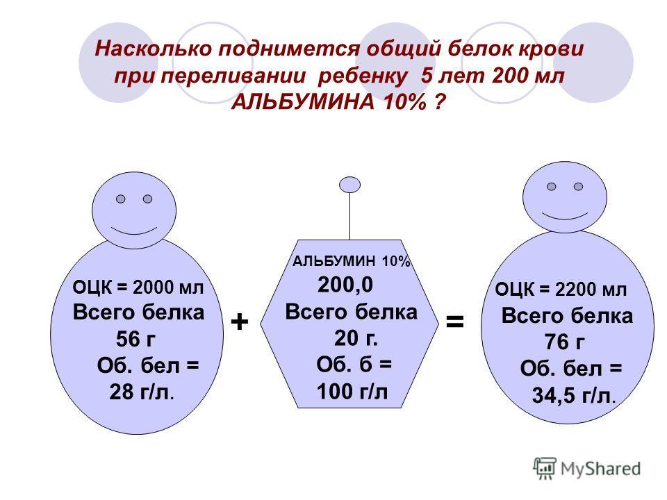 Насколько поднимется общий белок крови при переливании ребенку 5 лет 200 мл АЛЬБУМИНА 10% ? ОЦК = 2000 мл Всего белка 56 г Об. бел = 28 г/л. АЛЬБУМИН 10% 200,0 Всего белка 20 г. Об. б = 100 г/л ОЦК = 2200 мл Всего белка 76 г Об. бел = 34,5 г/л. +=