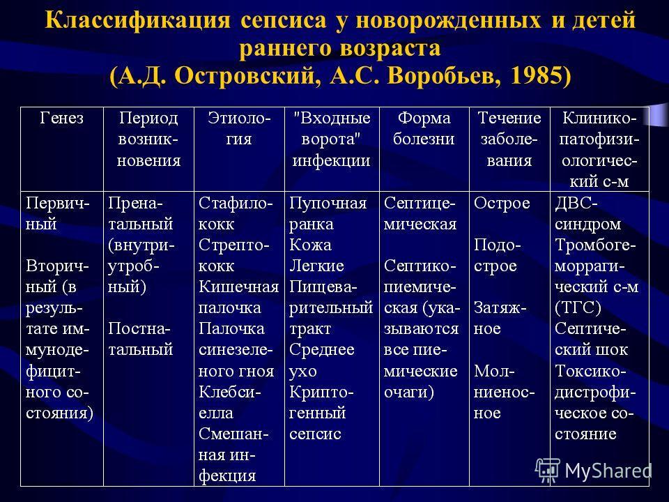 Классификация сепсиса у новорожденных и детей раннего возраста (А.Д. Островский, А.С. Воробьев, 1985)
