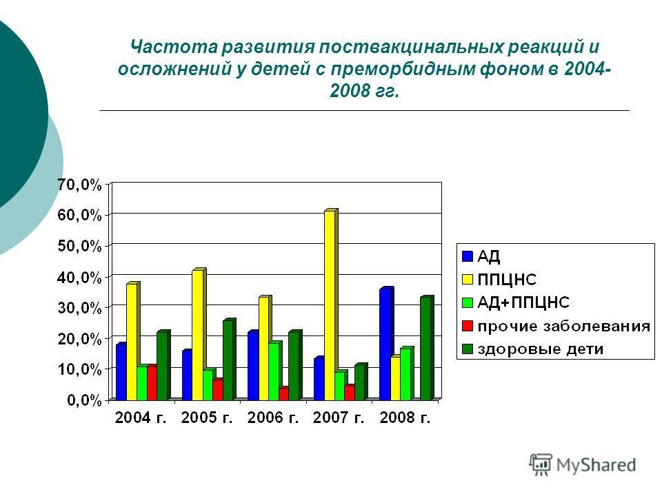 Частота развития поствакцинальных реакций и осложнений у детей с преморбидным фоном в 2004- 2008 гг.