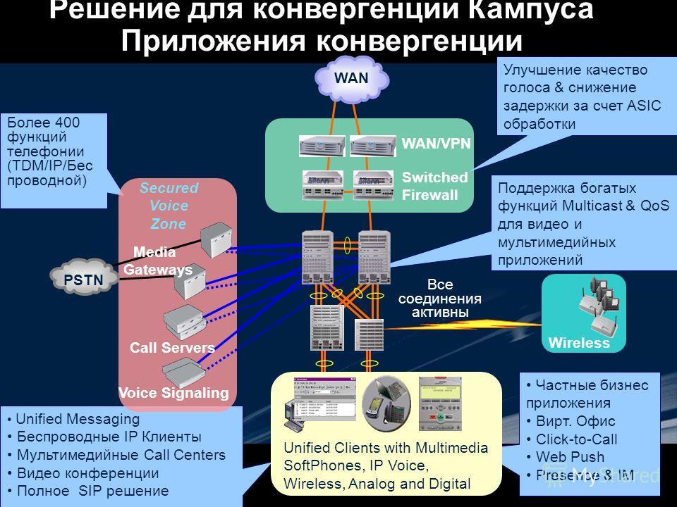 Более 400 функций телефонии (TDM/IP/Бес проводной) Частные бизнес приложения Вирт. Офис Click-to-Call Web Push Presence & IM Улучшение качество голоса & снижение задержки за счет ASIC обработки Unified Messaging Беспроводные IP Клиенты Мультимедийные