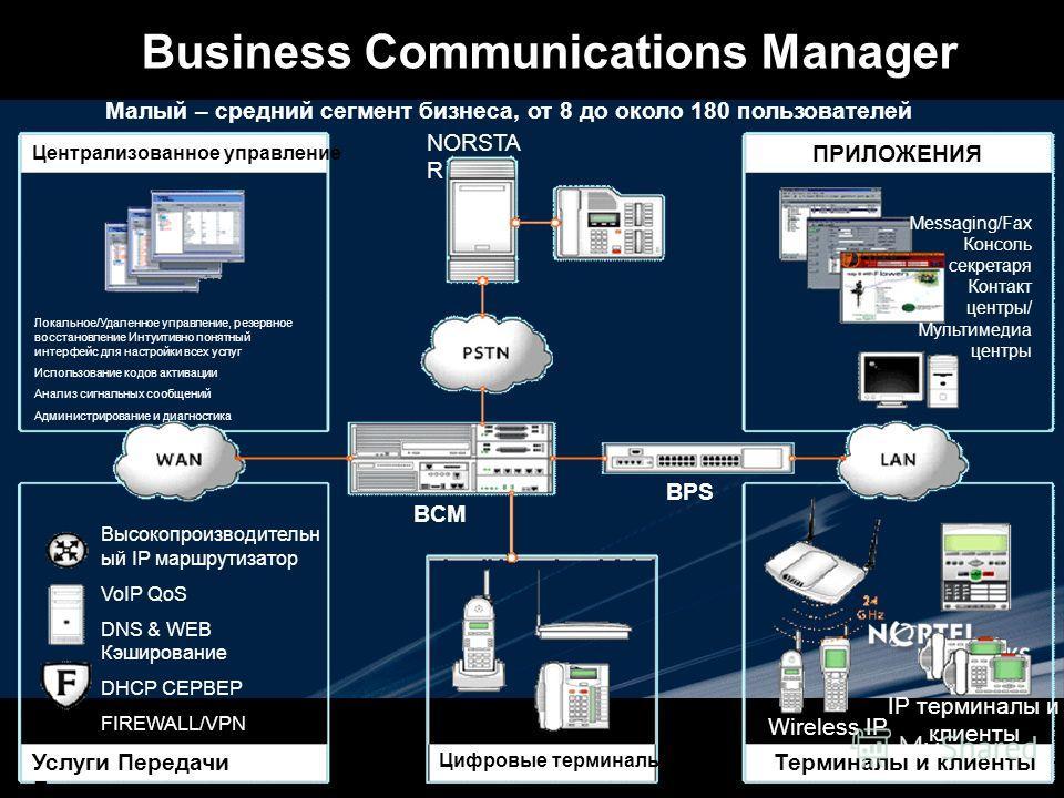 Business Communications Manager Малый – средний сегмент бизнеса, от 8 до около 180 пользователей Высокопроизводительн ый IP маршрутизатор VoIP QoS DNS & WEB Кэширование DHCP СЕРВЕР FIREWALL/VPN NAT/PAT Услуги Передачи Данных Централизованное управлен