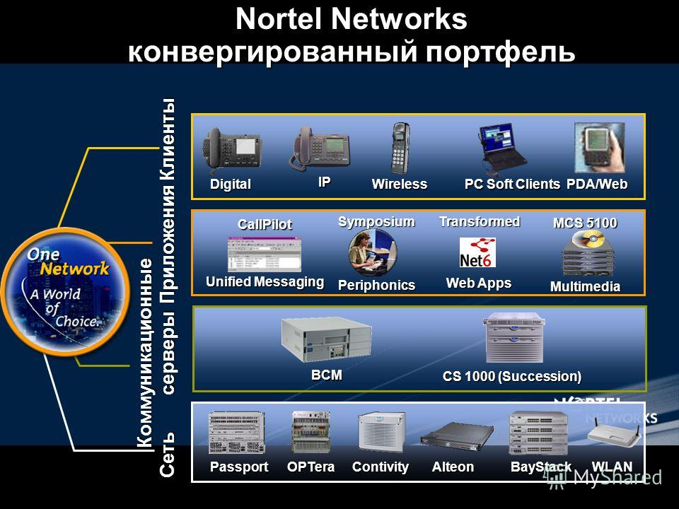 Nortel Networks конвергированный портфель Коммуникационные серверы BCM CS 1000 (Succession) Сеть Приложения Клиенты PassportOPTeraContivityAlteonBayStackWLAN Wireless Wireless PC Soft Clients PDA/Web IP Digital MCS 5100 Multimedia CallPilot Unified M