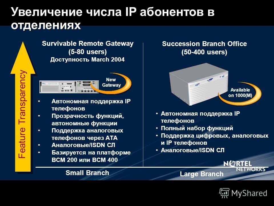 Увеличение числа IP абонентов в отделениях Survivable Remote Gateway (5-80 users) Доступность March 2004 Succession Branch Office (50-400 users) Small Branch Large Branch Автономная поддержка IP телефонов Полный набор функций Поддержка цифровых, анал
