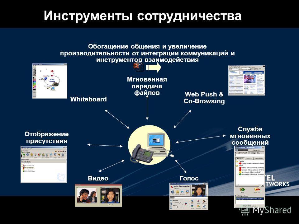 Обогащение общения и увеличение производительности от интеграции коммуникаций и инструментов взаимодействия Инструменты сотрудничества Видео Мгновенная передача файлов Web Push & Co-Browsing Отображение присутствия Служба мгновенных сообщений Whitebo