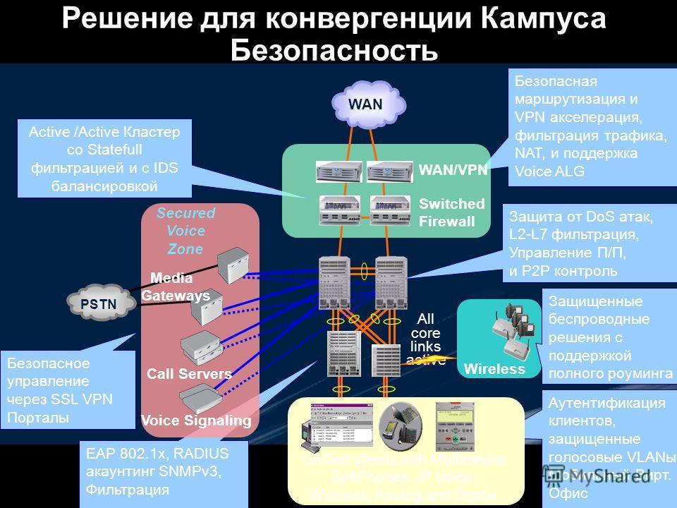 Безопасное управление через SSL VPN Порталы Active /Active Кластер со Statefull фильтрацией и с IDS балансировкой EAP 802.1x, RADIUS акаунтинг SNMPv3, Фильтрация Защита от DoS атак, L2-L7 фильтрация, Управление П/П, и P2P контроль Аутентификация клие