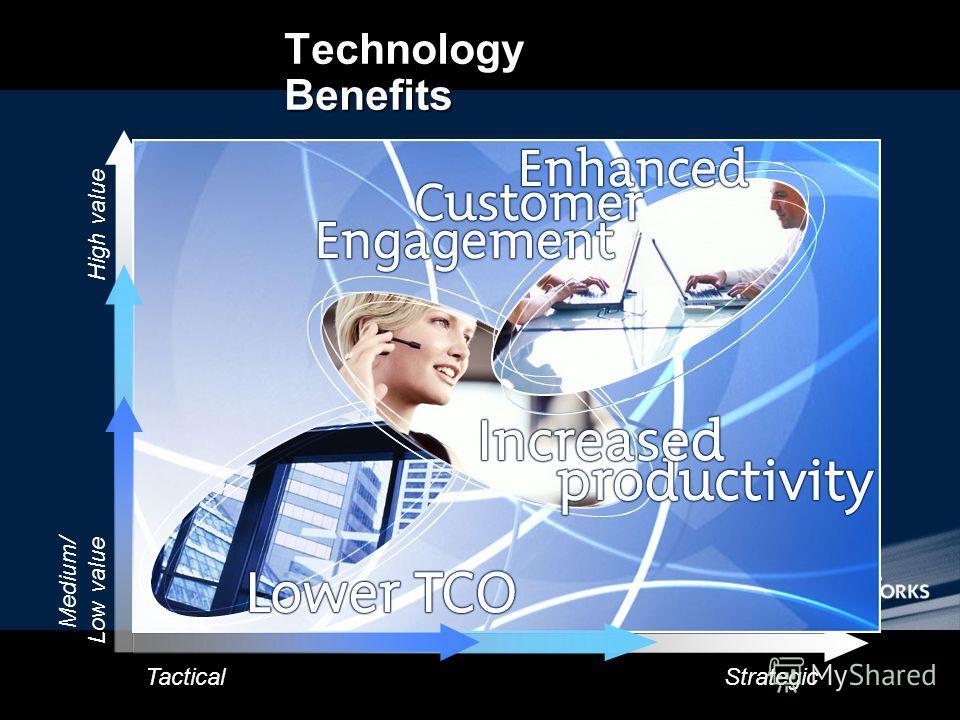 Technology Benefits TacticalStrategic High value Medium/ Low value