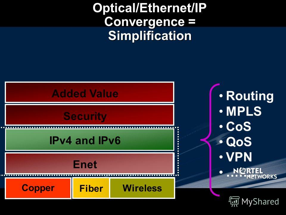 Optical/Ethernet/IP Convergence = Simplification Enet IP TDMFRATM Routing MPLS CoS QoS VPN ……. IPXDecnetOSI FDDI Copper Fiber Enet IPv4 and IPv6 Fiber Enet over Fiber Enet over DWDM Enet over SONET (RPR) SecurityAdded Value Wireless