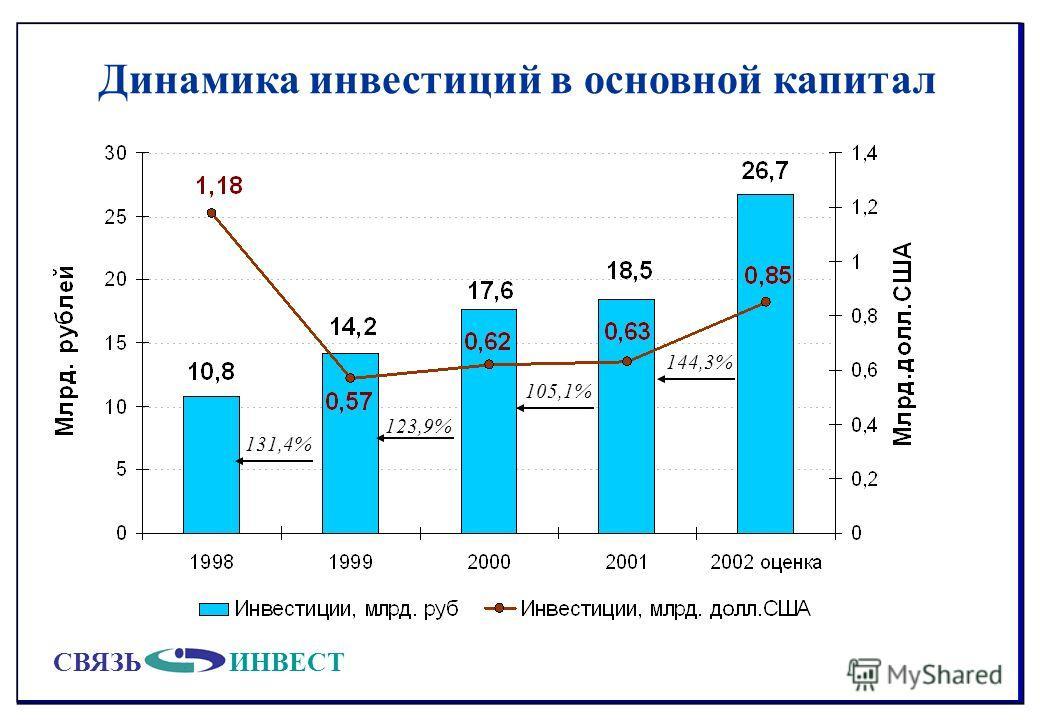 СВЯЗЬИНВЕСТ Динамика инвестиций в основной капитал 105,1% 123,9% 144,3% 131,4%