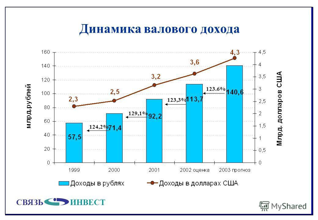 СВЯЗЬИНВЕСТ Динамика валового дохода 129,1% 124,2% 123.6% 123,3%