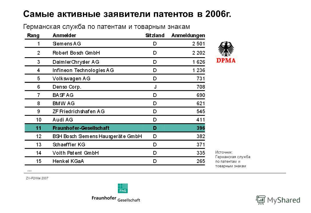 Источник: Германская служба по патентам и товарным знакам ZV-P2/Mai 2007 Самые активные заявители патентов в 2006г. Германская служба по патентам и товарным знакам