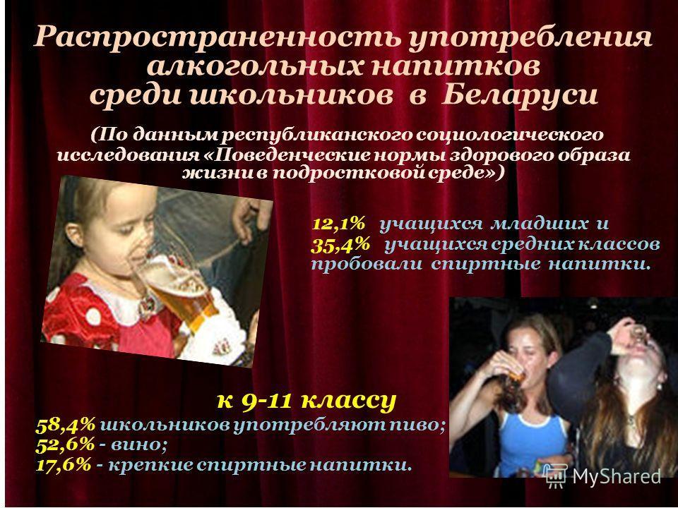 Распространенность употребления алкогольных напитков среди школьников в Беларуси (По данным республиканского социологического исследования «Поведенческие нормы здорового образа жизни в подростковой среде») 12,1% учащихся младших и 35,4% учащихся сред