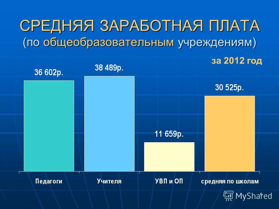 6 СРЕДНЯЯ ЗАРАБОТНАЯ ПЛАТА (по общеобразовательным учреждениям) за 2012 год