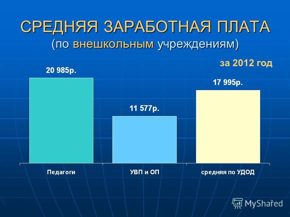 7 СРЕДНЯЯ ЗАРАБОТНАЯ ПЛАТА (по внешкольным учреждениям) за 2012 год