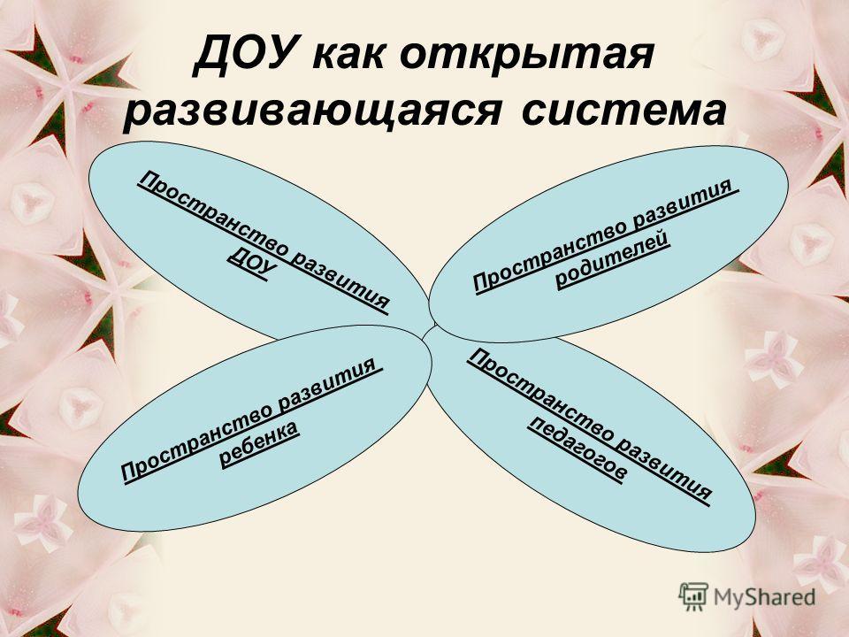 ДОУ как открытая развивающаяся система Пространство развития ДОУ Пространство развития педагогов Пространство развития ребенка Пространство развития родителей