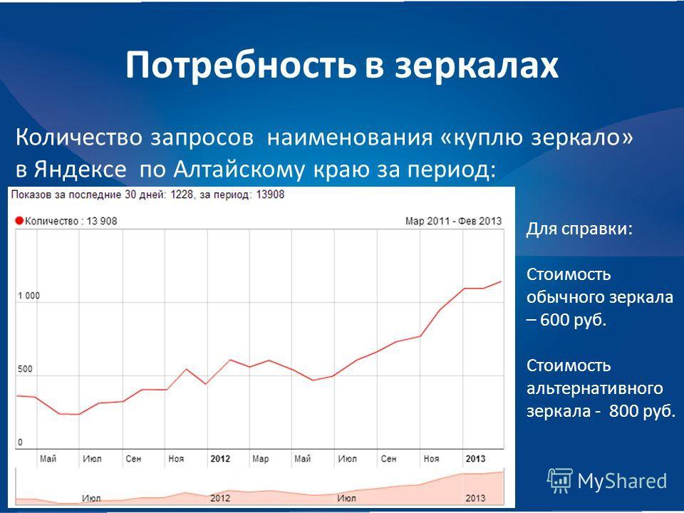 Потребность в зеркалах Количество запросов наименования «куплю зеркало» в Яндексе по Алтайскому краю за период: Для справки: Стоимость обычного зеркала – 600 руб. Стоимость альтернативного зеркала - 800 руб.