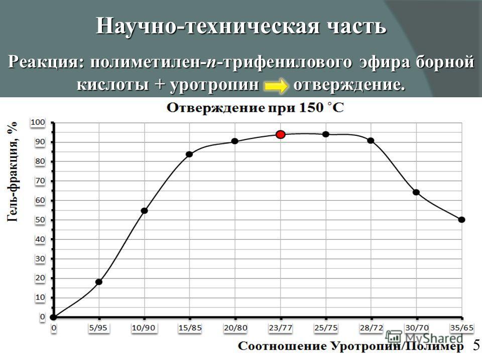 Реакция: полиметилен-п-трифенилового эфира борной кислоты + уротропин отверждение. Научно-техническая часть 5
