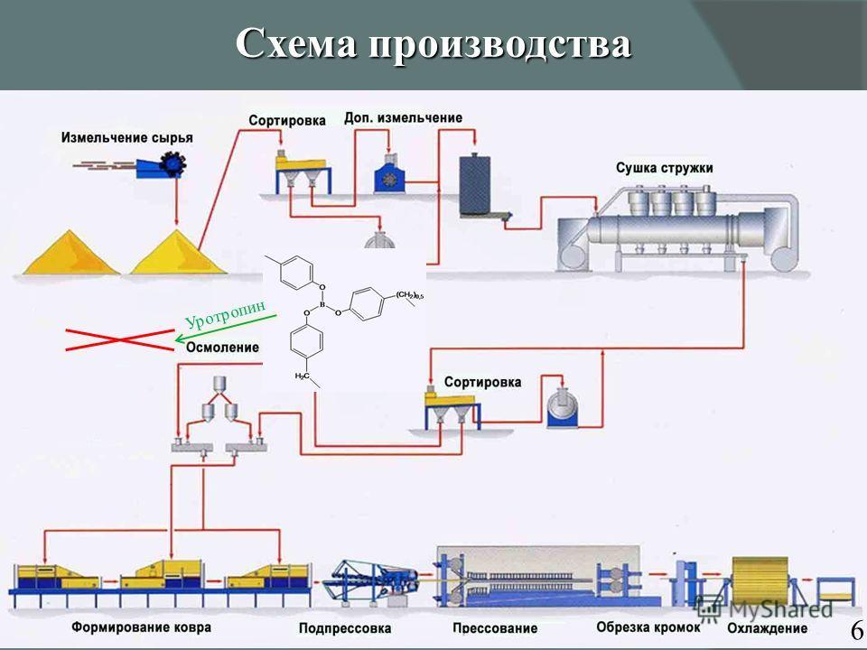Схема производства Уротропин 6
