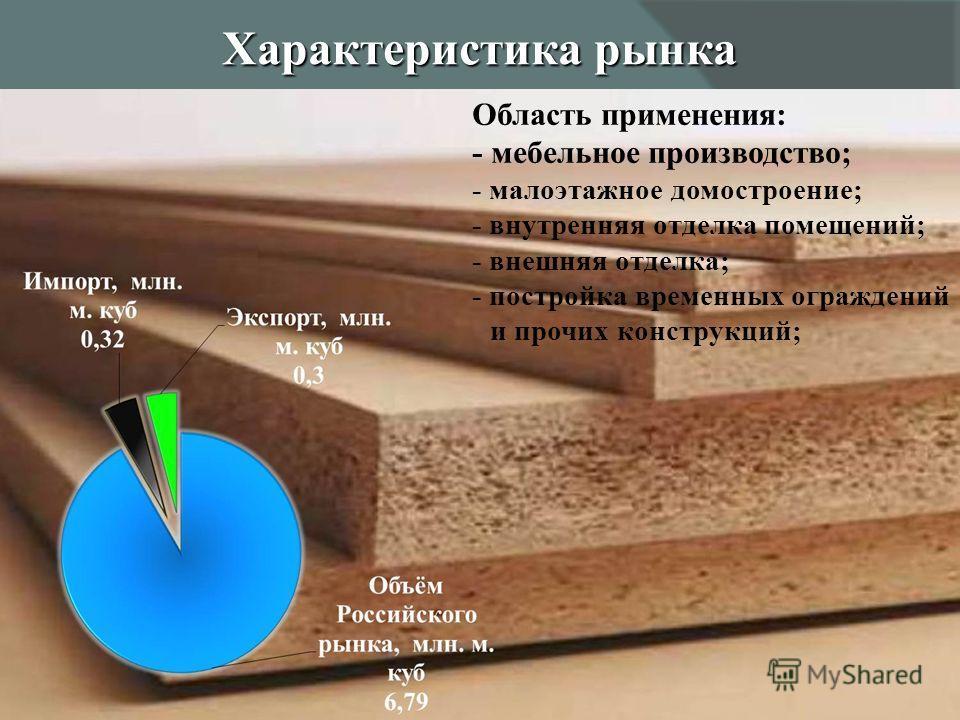 Характеристика рынка 7 Область применения: - мебельное производство; - малоэтажное домостроение; - внутренняя отделка помещений; - внешняя отделка; - постройка временных ограждений и прочих конструкций;