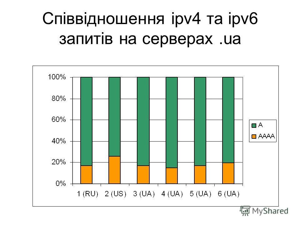 Співвідношення ipv4 та ipv6 запитів на серверах.ua