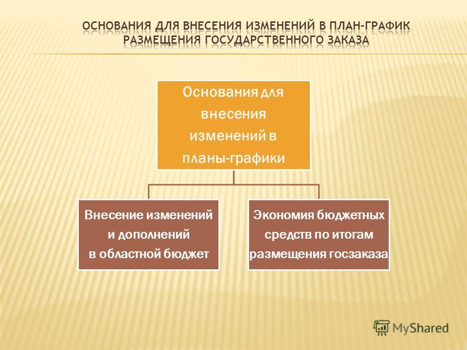 Основания для внесения изменений в планы-графики Внесение изменений и дополнений в областной бюджет Экономия бюджетных средств по итогам размещения госзаказа