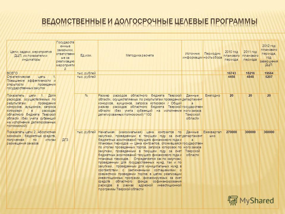 Цели, задачи, мероприятия ДЦП, их показатели и индикаторы Государств енные заказчики, ответственн ые за реализацию мероприяти й Ед.изм.Методика расчета Источник информации Периодич- ность сбора 2010 год планового периода 2011 год планового периода 20