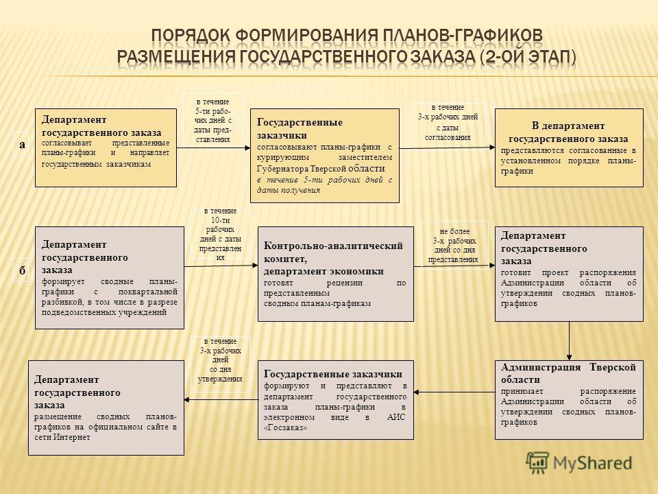 Департамент государственного заказа согласовывает представленные планы-графики и направляет государственным заказчикам Государственные заказчики согласовывают планы-графики с курирующим заместителем Губернатора Тверской области в течение 5-ти рабочих