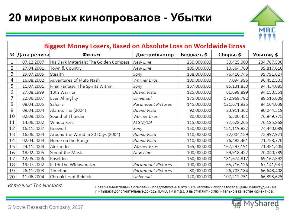 5 © Movie Research Company, 2007 20 мировых кинопровалов - Убытки Biggest Money Losers, Based on Absolute Loss on Worldwide Gross Дата релизаФильмДистрибьюторБюджет, $Сборы, $Убыток, $ 1 07.12.2007His Dark Materials: The Golden CompassNew Line 250,00