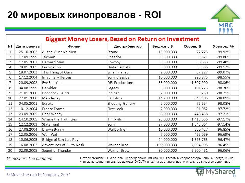 6 © Movie Research Company, 2007 20 мировых кинопровалов - ROI Biggest Money Losers, Based on Return on Investment Дата релизаФильмДистрибьюторБюджет, $Сборы, $Убыток, % 125.10.2002All the Queen's MenStrand15,000,00022,723-99.92% 217.09.1999TaxmanPha