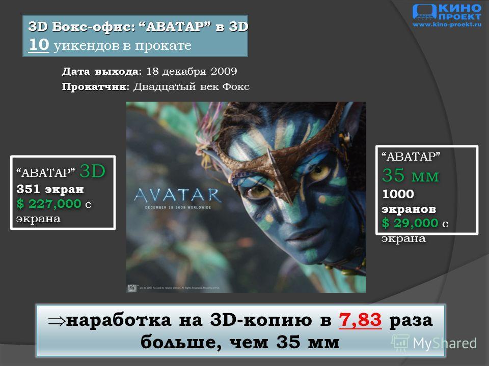 3D Бокс-офис: АВАТАР в 3D 10 уикендов в прокате Дата выхода Дата выхода : 18 декабря 2009 Прокатчик Прокатчик : Двадцатый век Фокс наработка на 3D-копию в 7,83 раза больше, чем 35 мм АВАТАР 3D 351 экран $ 227,000 с экрана АВАТАР 3D 351 экран $ 227,00