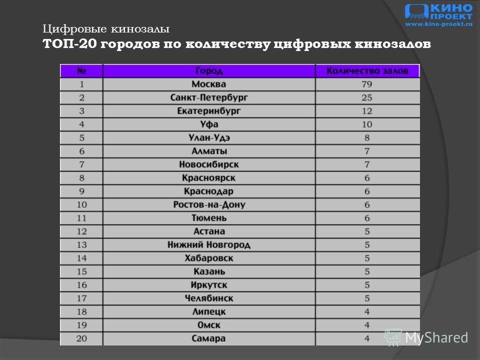 Цифровые кинозалы ТОП-20 городов по количеству цифровых кинозалов