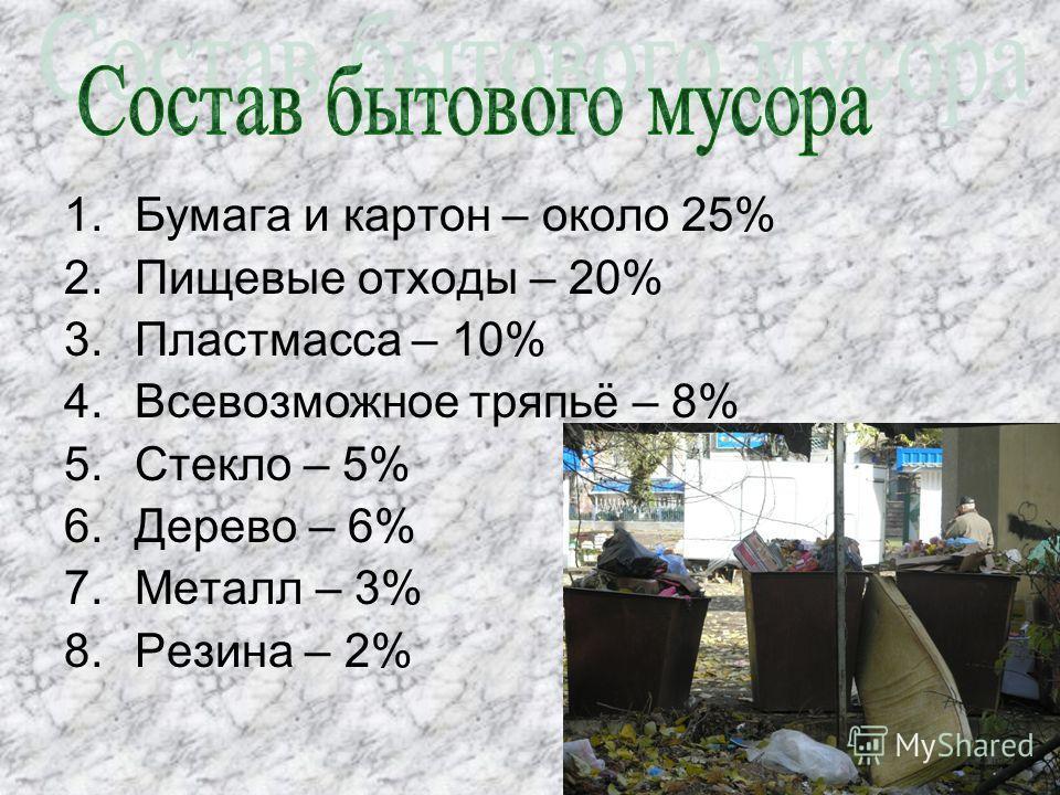 1.Бумага и картон – около 25% 2.Пищевые отходы – 20% 3.Пластмасса – 10% 4.Всевозможное тряпьё – 8% 5.Стекло – 5% 6.Дерево – 6% 7.Металл – 3% 8.Резина – 2%