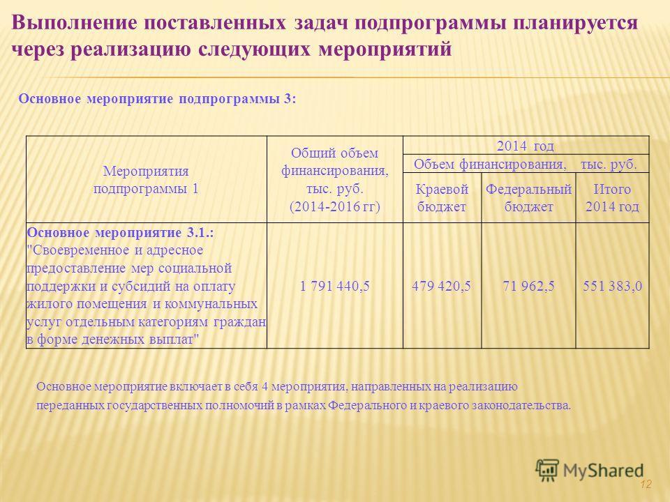Основное мероприятие подпрограммы 3: Выполнение поставленных задач подпрограммы планируется через реализацию следующих мероприятий Мероприятия подпрограммы 1 Общий объем финансирования, тыс. руб. (2014-2016 гг) 2014 год Объем финансирования, тыс. руб