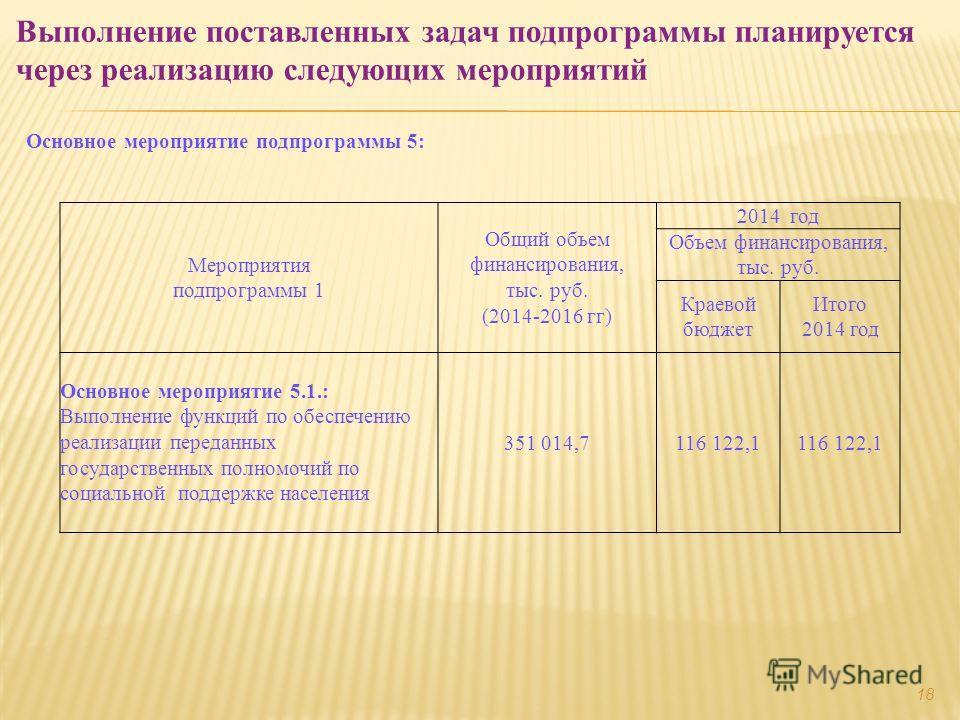 Основное мероприятие подпрограммы 5: Выполнение поставленных задач подпрограммы планируется через реализацию следующих мероприятий Мероприятия подпрограммы 1 Общий объем финансирования, тыс. руб. (2014-2016 гг) 2014 год Объем финансирования, тыс. руб
