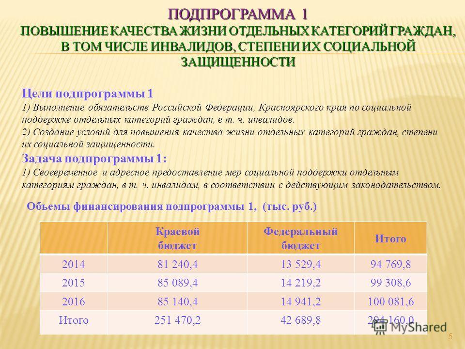 ПОДПРОГРАММА 1 ПОВЫШЕНИЕ КАЧЕСТВА ЖИЗНИ ОТДЕЛЬНЫХ КАТЕГОРИЙ ГРАЖДАН, В ТОМ ЧИСЛЕ ИНВАЛИДОВ, СТЕПЕНИ ИХ СОЦИАЛЬНОЙ ЗАЩИЩЕННОСТИ Цели подпрограммы 1 1) Выполнение обязательств Российской Федерации, Красноярского края по социальной поддержке отдельных к