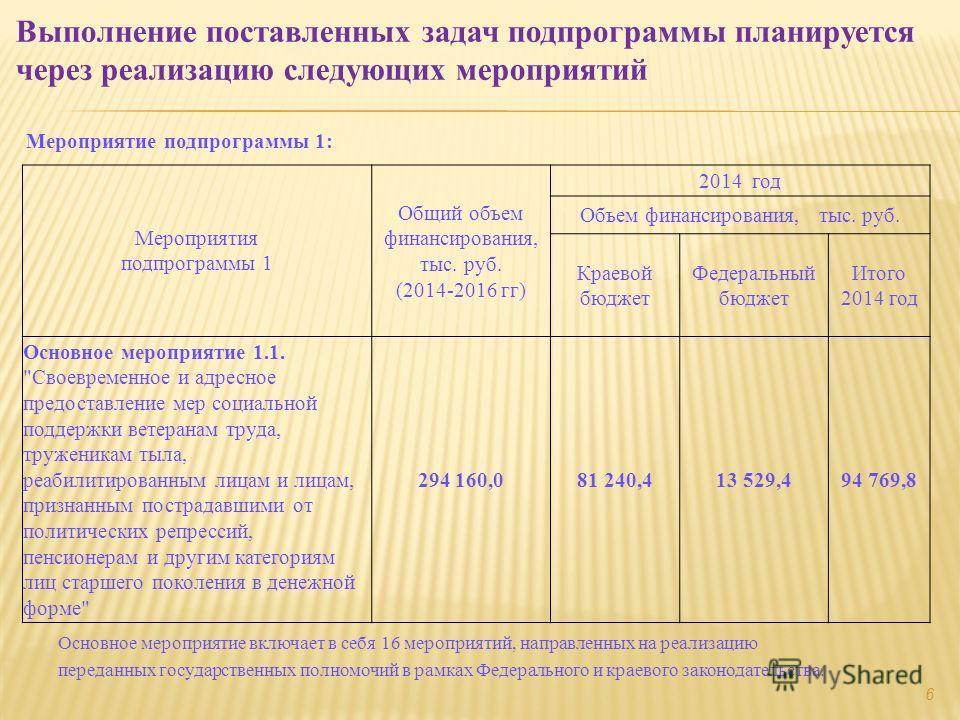 Мероприятие подпрограммы 1: Выполнение поставленных задач подпрограммы планируется через реализацию следующих мероприятий Мероприятия подпрограммы 1 Общий объем финансирования, тыс. руб. (2014-2016 гг) 2014 год Объем финансирования, тыс. руб. Краевой
