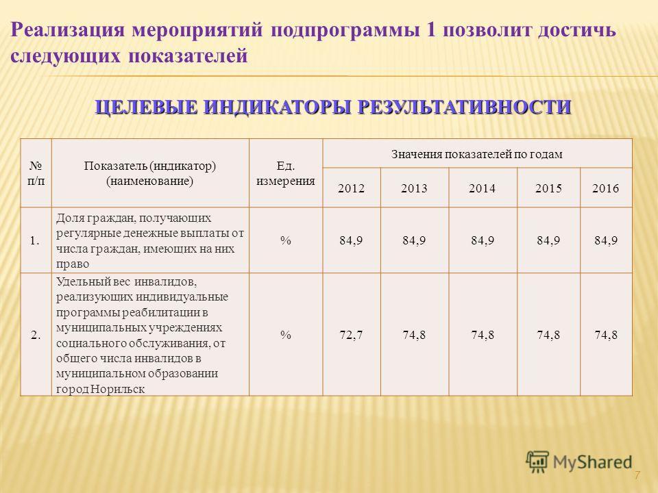 ЦЕЛЕВЫЕ ИНДИКАТОРЫ РЕЗУЛЬТАТИВНОСТИ п/п Показатель (индикатор) (наименование) Ед. измерения Значения показателей по годам 20122013201420152016 1. Доля граждан, получающих регулярные денежные выплаты от числа граждан, имеющих на них право % 84,9 2. Уд