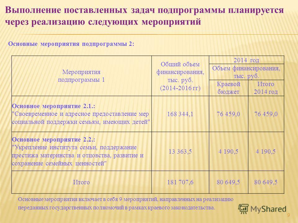 Основные мероприятия подпрограммы 2: Выполнение поставленных задач подпрограммы планируется через реализацию следующих мероприятий Мероприятия подпрограммы 1 Общий объем финансирования, тыс. руб. (2014-2016 гг) 2014 год Объем финансирования, тыс. руб