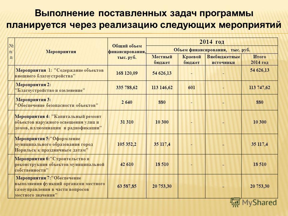 Выполнение поставленных задач программы планируется через реализацию следующих мероприятий п/ п Мероприятия Общий объем финансирования, тыс. руб. 2014 год Объем финансирования, тыс. руб. Местный бюджет Краевой бюджет Внебюджетные источники Итого 2014