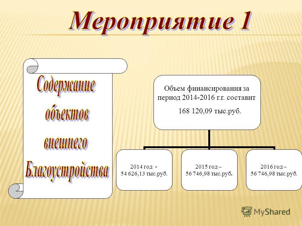 2014 год - 54 626,13 тыс.руб. 2015 год – 56 746,98 тыс.руб. 2016 год – 56 746,98 тыс.руб. Объем финансирования за период 2014-2016 г.г. составит 168 120,09 тыс.руб.