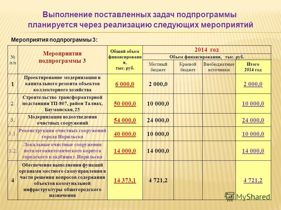 Мероприятия подпрограммы 3: Выполнение поставленных задач подпрограммы планируется через реализацию следующих мероприятий п/п Мероприятия подпрограммы 3 Общий объем финансировани я, тыс. руб. 2014 год Объем финансирования, тыс. руб. Местный бюджет Кр
