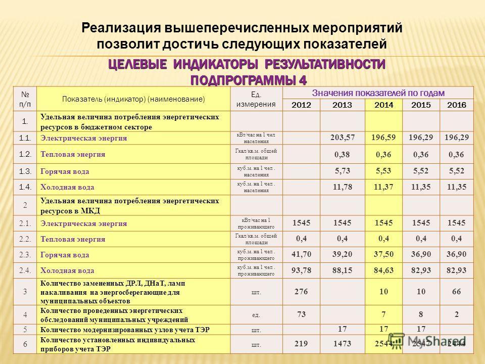 ЦЕЛЕВЫЕ ИНДИКАТОРЫ РЕЗУЛЬТАТИВНОСТИ ПОДПРОГРАММЫ 4 п/п Показатель (индикатор) (наименование) Ед. измерения Значения показателей по годам 20122013201420152016 1. Удельная величина потребления энергетических ресурсов в бюджетном секторе 1.1. Электричес