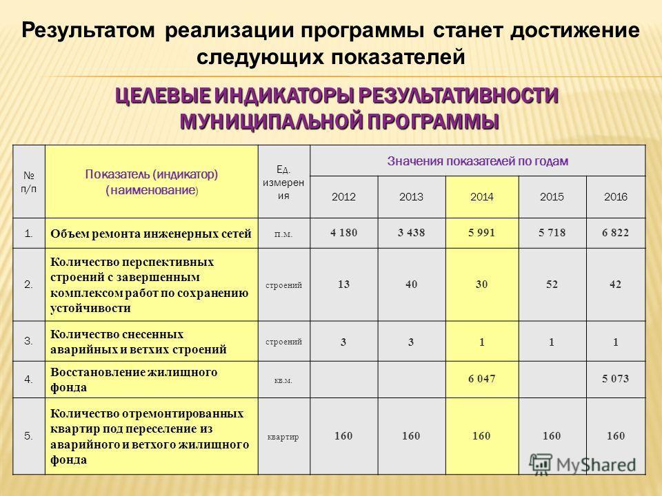 ЦЕЛЕВЫЕ ИНДИКАТОРЫ РЕЗУЛЬТАТИВНОСТИ МУНИЦИПАЛЬНОЙ ПРОГРАММЫ п/п Показатель (индикатор) (наименование ) Ед. измерен ия Значения показателей по годам 20122013201420152016 1. Объем ремонта инженерных сетей п.м. 4 1803 4385 9915 7186 822 2. Количество пе
