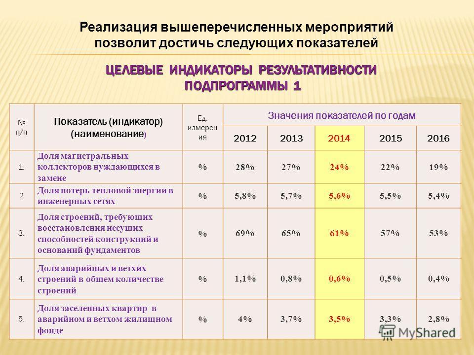 ЦЕЛЕВЫЕ ИНДИКАТОРЫ РЕЗУЛЬТАТИВНОСТИ ПОДПРОГРАММЫ 1 п/п Показатель (индикатор) (наименование ) Ед. измерен ия Значения показателей по годам 20122013201420152016 1. Доля магистральных коллекторов нуждающихся в замене %28%27%24%22%19% 2 Доля потерь тепл