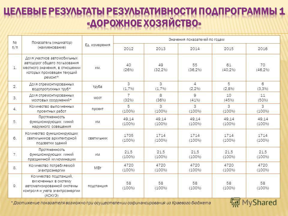 п/п Показатель (индикатор) (наименование) Ед. измерения Значения показателей по годам 20122013201420152016 1. Доля участков автомобильных автодорог общего пользования местного значения, в отношении которых произведен текущий ремонт* км. 40 (26%) 49 (