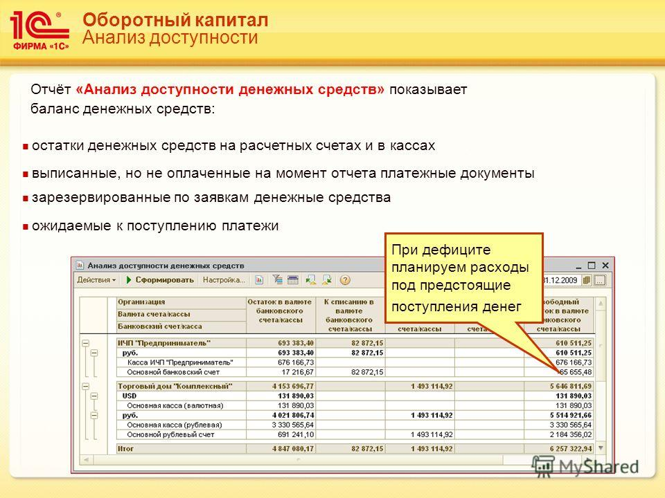 Oборотный капитал Анализ доступности остатки денежных средств на расчетных счетах и в кассах выписанные, но не оплаченные на момент отчета платежные документы зарезервированные по заявкам денежные средства ожидаемые к поступлению платежи Отчёт «Анали
